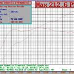 213 hp/ 180 Nm MAZDA Duratec 2.0