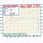 график замера мощности Honda Accord 8 с установленным компрессором Jackson Racing