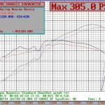 305 hp/ 300 Nm Honda Integra DC2
