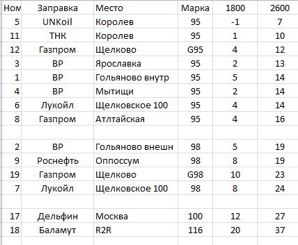 Тест бензинов с разных заправок 2015г.