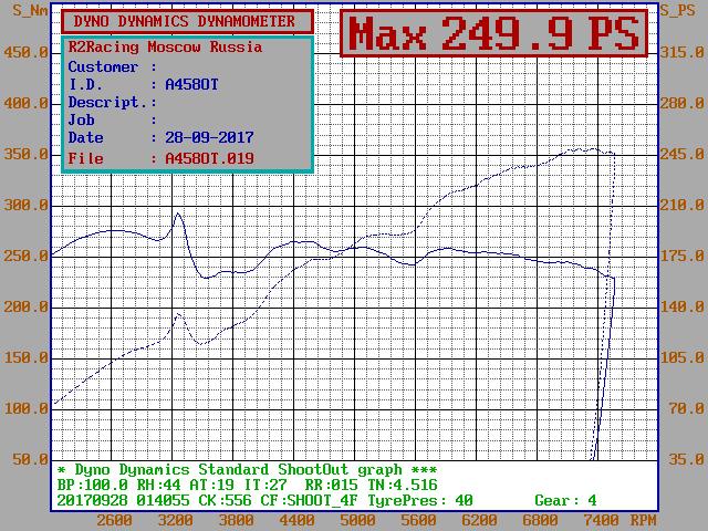 Аккорд А/T CU2 c  Портированной ГБЦ от CL9